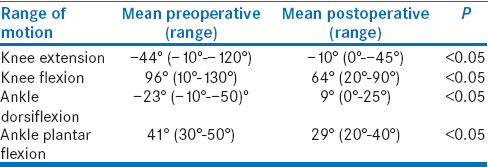 Table 1: Compares pre- and post-operative range of motion at the knee and ankle joints