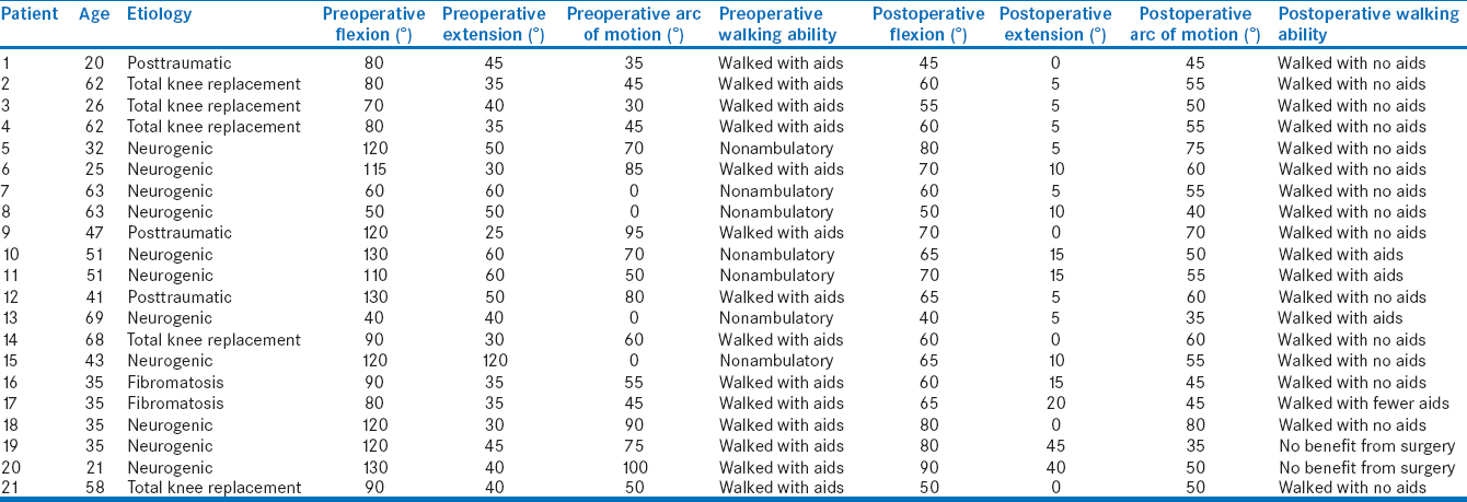 Table 2: Summarizes the knee results for all patients