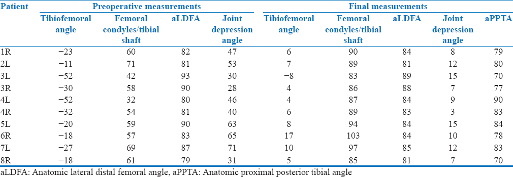 Table 1: Radiographic parameters before surgery and at the latest follow-up for all patients (all measurements in degrees)