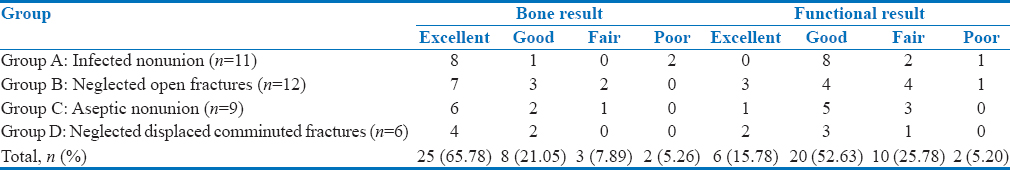Table 5: Bony and functional results